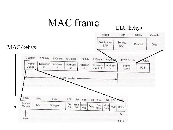 MAC frame MAC-kehys LLC-kehys