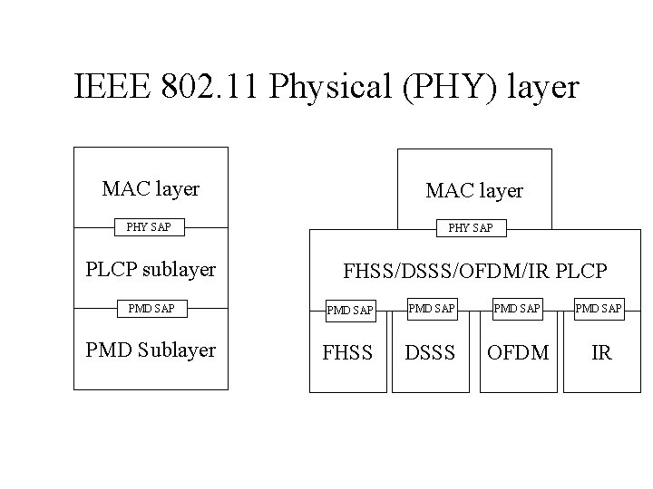 IEEE 802. 11 Physical (PHY) layer MAC layer PHY SAP PLCP sublayer FHSS/DSSS/OFDM/IR PLCP