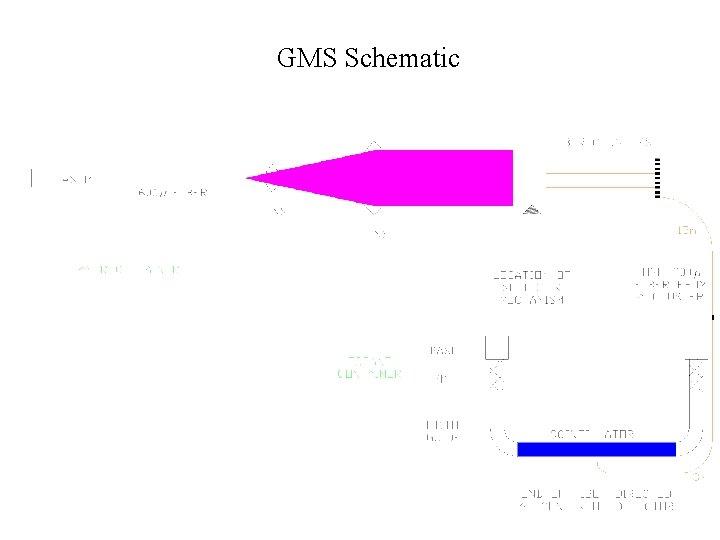 GMS Schematic