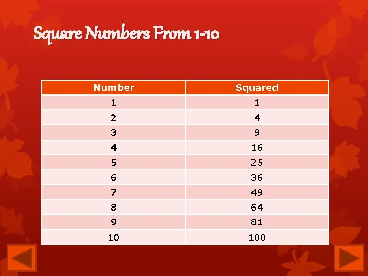 Square Numbers From 1 -10 Number Squared 1 1 2 4 3 9 4