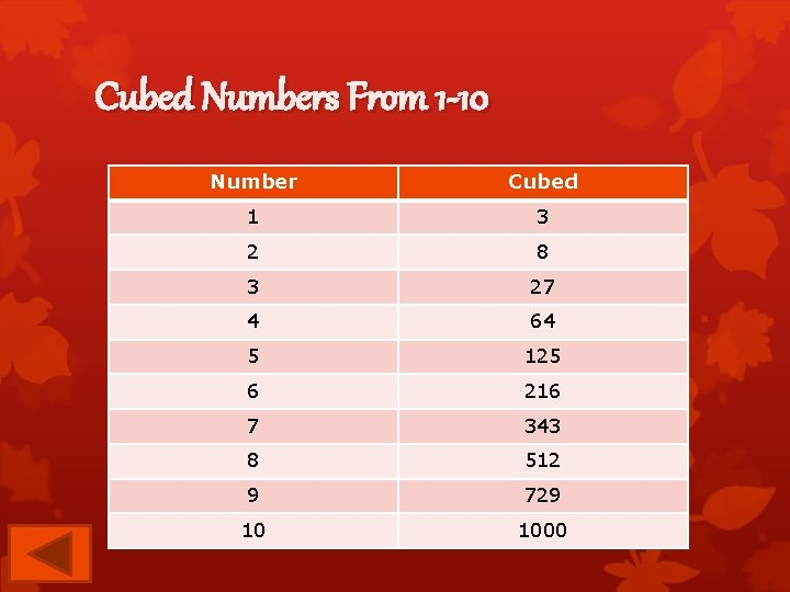 Cubed Numbers From 1 -10 Number Cubed 1 3 2 8 3 27 4