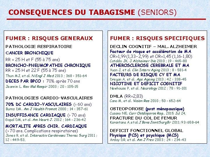 CONSEQUENCES DU TABAGISME (SENIORS) FUMER : RISQUES GENERAUX FUMER : RISQUES SPECIFIQUES PATHOLOGIE RESPIRATOIRE