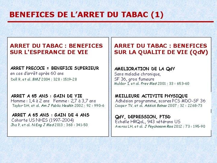 BENEFICES DE L'ARRET DU TABAC (1) ARRET DU TABAC : BENEFICES SUR L'ESPERANCE DE