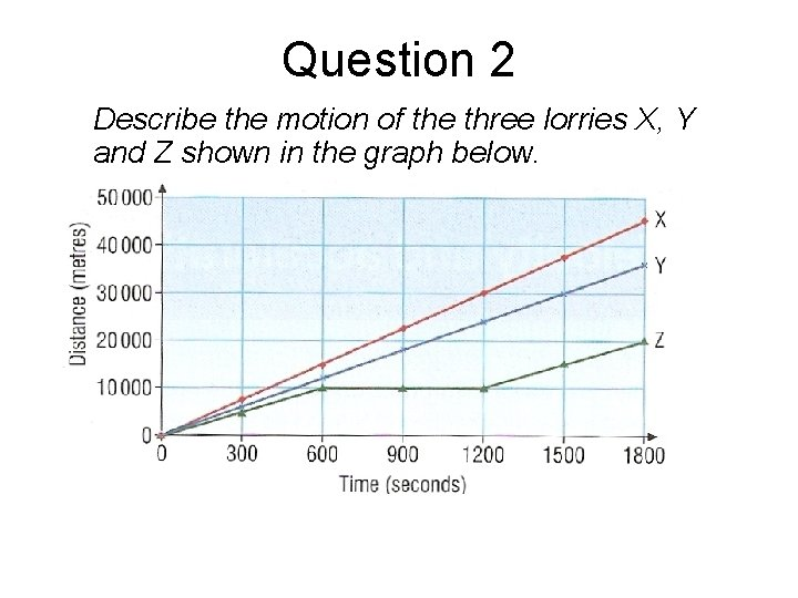 Question 2 Describe the motion of the three lorries X, Y and Z shown