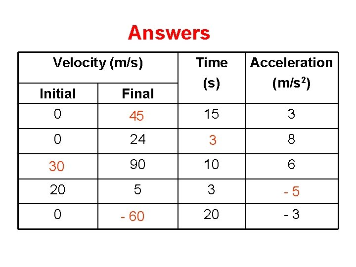Answers Complete Velocity (m/s) Time (s) Acceleration (m/s 2) 15 3 Initial 0 Final