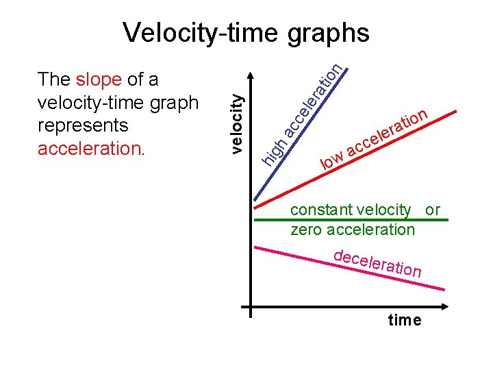 ra ele cc ha hig velocity The slope of a velocity-time graph represents acceleration.