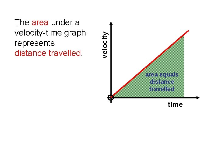 velocity The area under a velocity-time graph represents distance travelled. area equals distance travelled