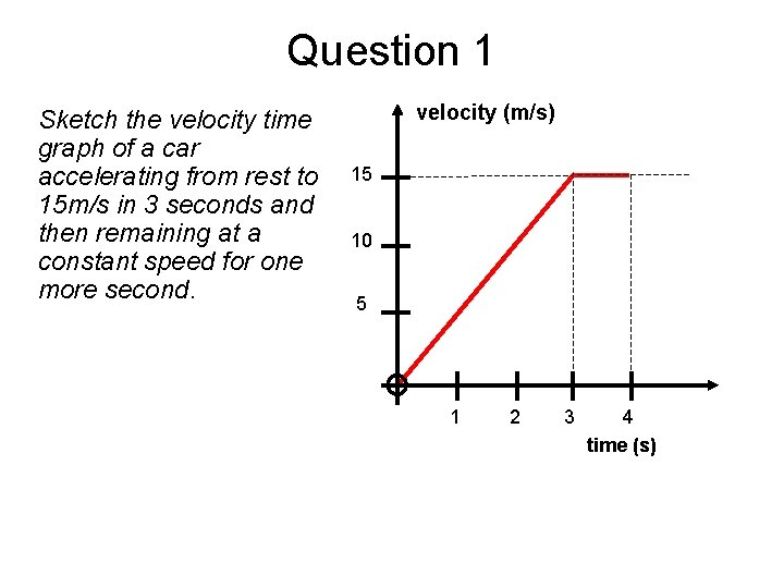 Question 1 Sketch the velocity time graph of a car accelerating from rest to