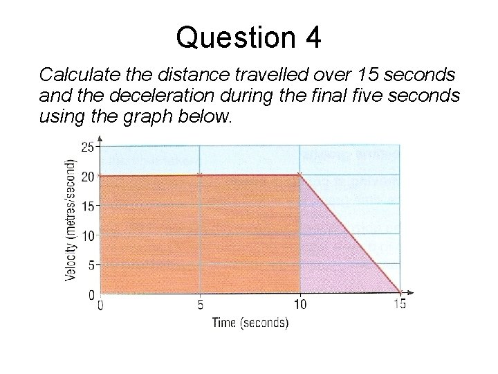 Question 4 Calculate the distance travelled over 15 seconds and the deceleration during the