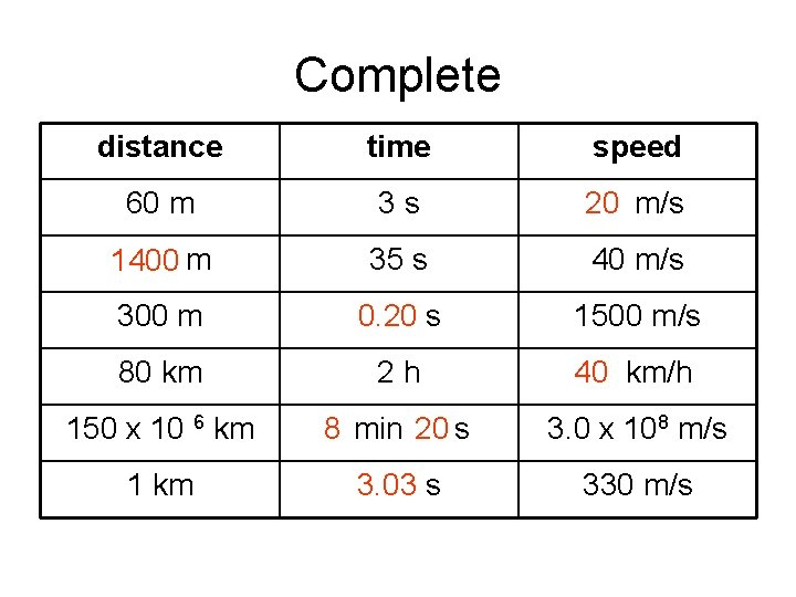 Complete distance time speed 60 m 3 s 20 20 m/s 1400 m 35