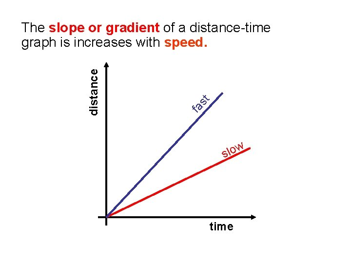 st fa distance The slope or gradient of a distance-time graph is increases with