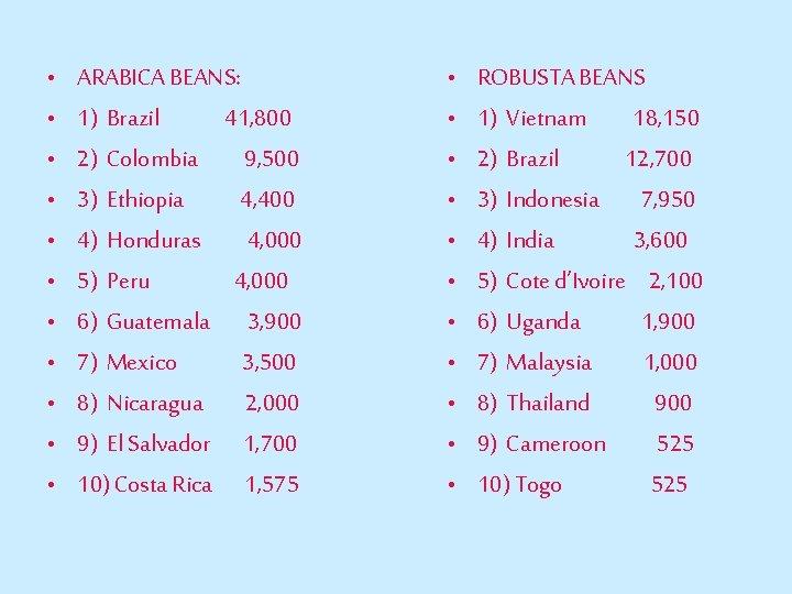 • • • ARABICA BEANS: 1) Brazil 41, 800 2) Colombia 9, 500