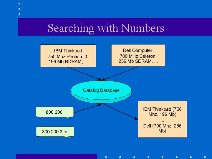 Searching with Numbers