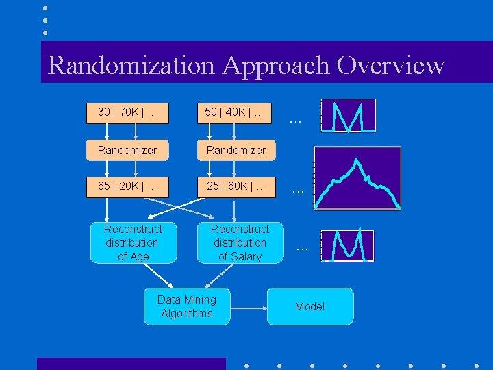Randomization Approach Overview 30   70 K  . . . 50   40 K