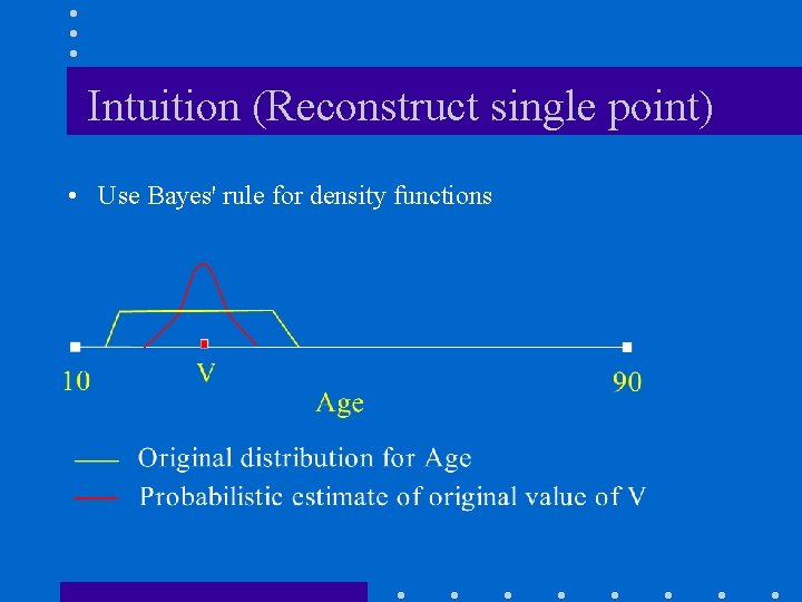 Intuition (Reconstruct single point) • Use Bayes' rule for density functions