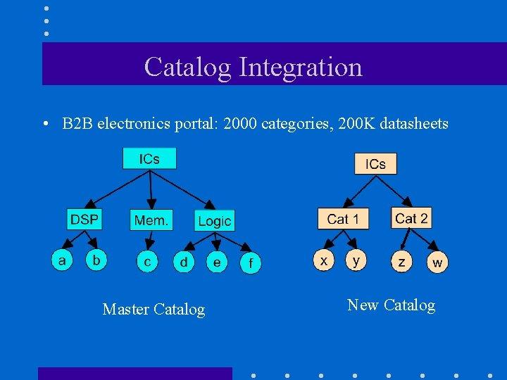 Catalog Integration • B 2 B electronics portal: 2000 categories, 200 K datasheets Master