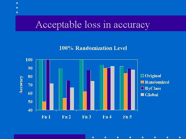Acceptable loss in accuracy