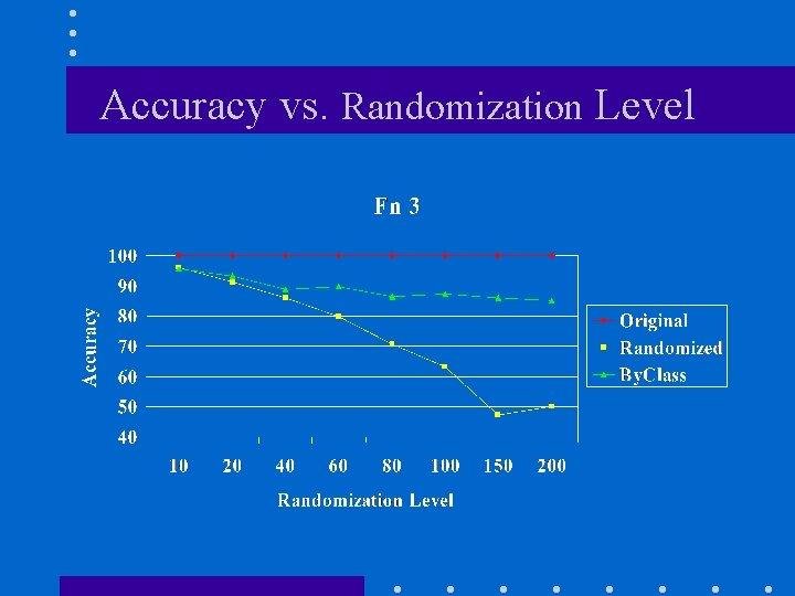 Accuracy vs. Randomization Level