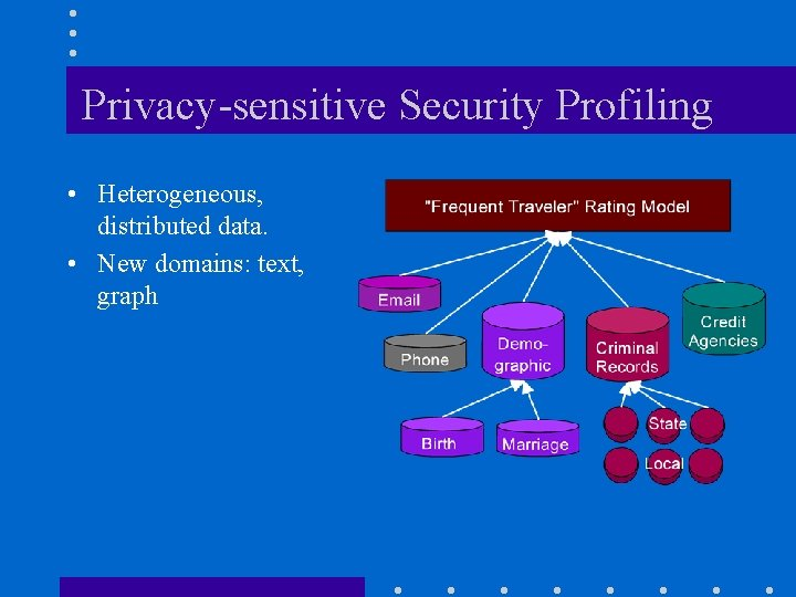 Privacy-sensitive Security Profiling • Heterogeneous, distributed data. • New domains: text, graph