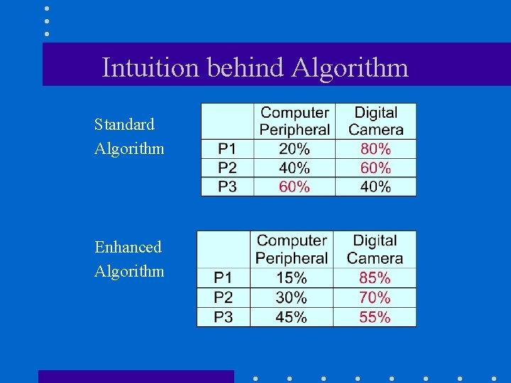 Intuition behind Algorithm Standard Algorithm Enhanced Algorithm