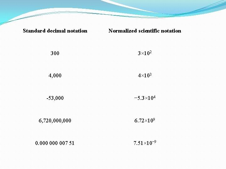 Standard decimal notation Normalized scientific notation 300 3× 102 4, 000 4× 103 -53,