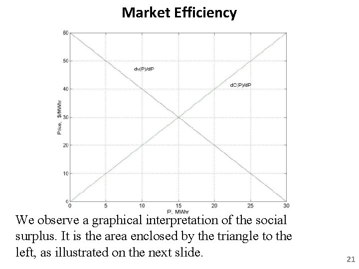 Market Efficiency We observe a graphical interpretation of the social surplus. It is the
