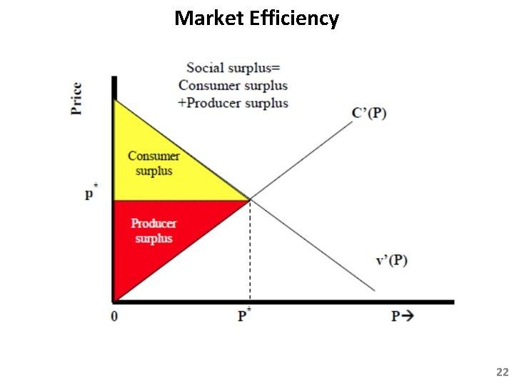 Market Efficiency 22
