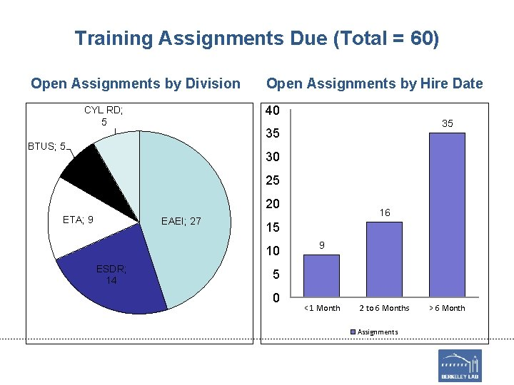 Training Assignments Due (Total = 60) Open Assignments by Division Open Assignments by Hire