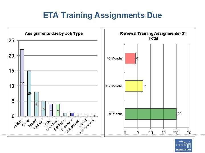 ETA Training Assignments Due Renewal Training Assignments- 31 Total Assignments due by Job Type