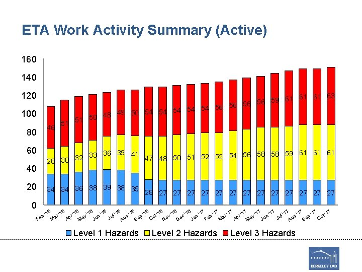 ETA Work Activity Summary (Active) 160 140 120 100 51 61 63 59 56