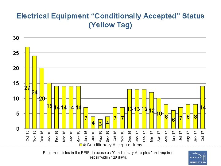 """Electrical Equipment """"Conditionally Accepted"""" Status (Yellow Tag) 30 25 20 20 # Conditionally Accepted"""