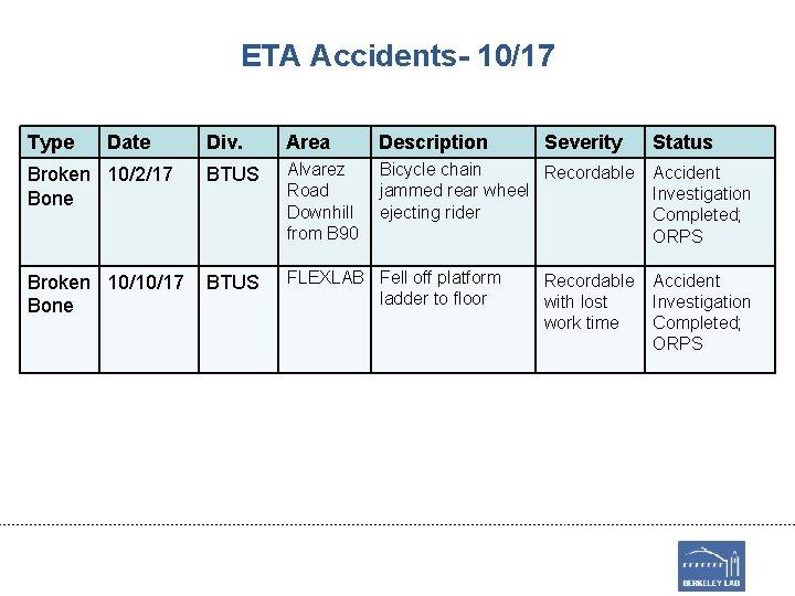 ETA Accidents- 10/17 Type Date Div. Area Description Severity Broken 10/2/17 Bone BTUS Alvarez