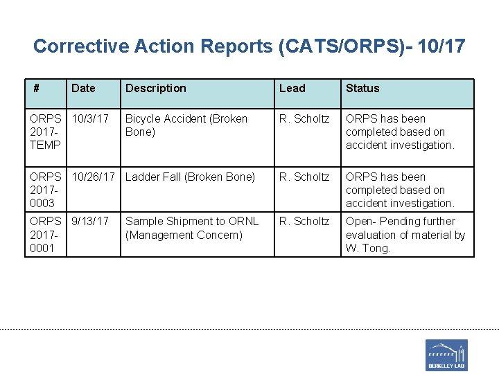 Corrective Action Reports (CATS/ORPS)- 10/17 # Date Description Lead Status Bicycle Accident (Broken Bone)
