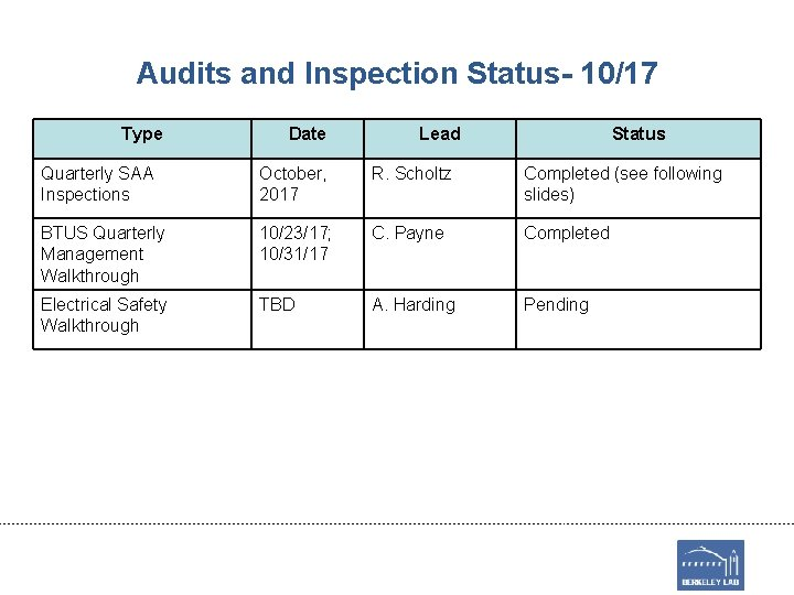 Audits and Inspection Status- 10/17 Type Date Lead Status Quarterly SAA Inspections October, 2017