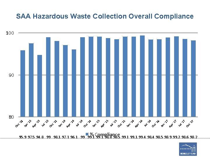 SAA Hazardous Waste Collection Overall Compliance 100 90 % Compliance 17 7 Oc t'