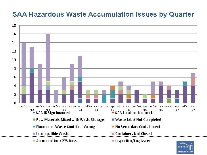 SAA Hazardous Waste Accumulation Issues by Quarter 18 16 14 12 10 8 6