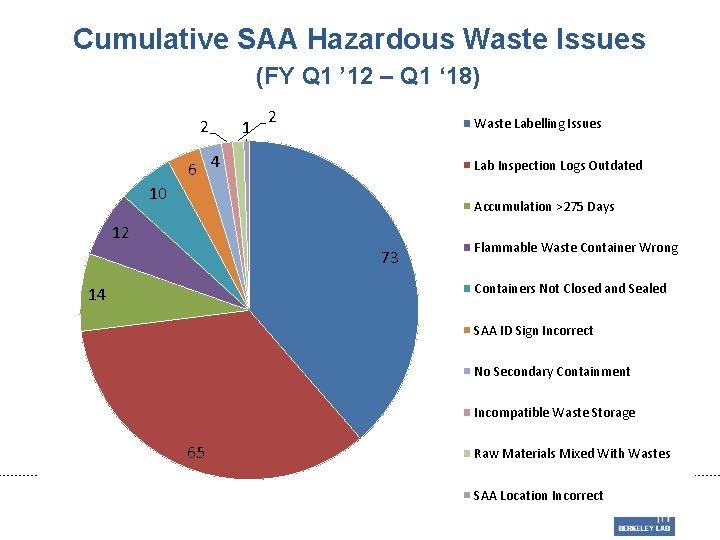 Cumulative SAA Hazardous Waste Issues (FY Q 1 ' 12 – Q 1 '