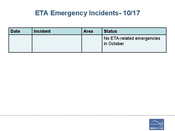 ETA Emergency Incidents- 10/17 Date Incident Area Status No ETA-related emergencies in October