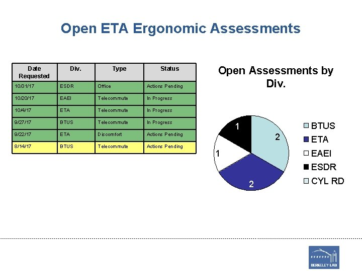 Open ETA Ergonomic Assessments Date Requested Div. Type Status 10/31/17 ESDR Office Actions Pending