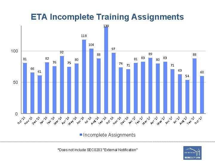 ETA Incomplete Training Assignments 139 118 104 100 97 92 82 81 66 76