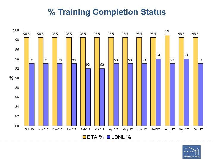 % Training Completion Status 100 98. 5 98. 5 99 98. 5 98 96
