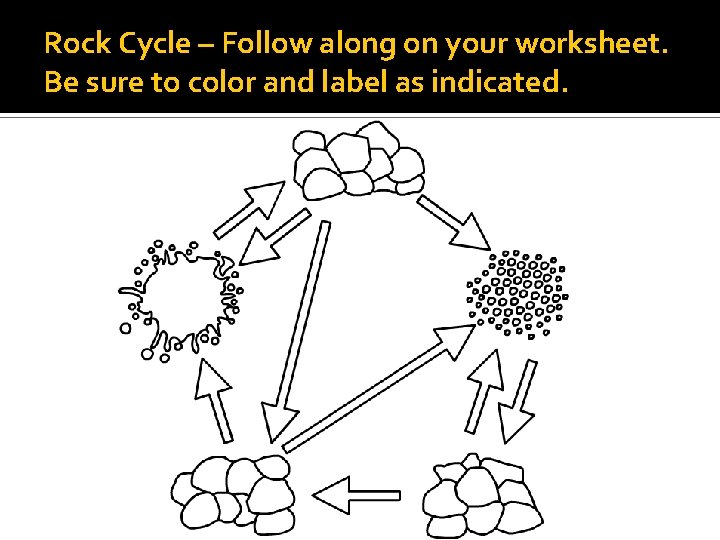 Rock Cycle – Follow along on your worksheet. Be sure to color and label
