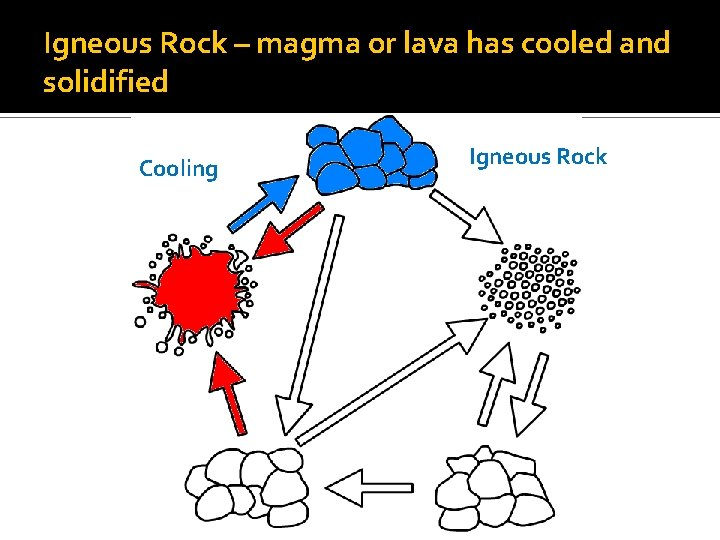 Igneous Rock – magma or lava has cooled and solidified Cooling Igneous Rock