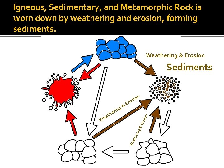 Igneous, Sedimentary, and Metamorphic Rock is worn down by weathering and erosion, forming sediments.
