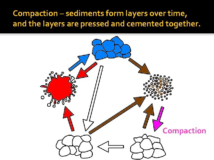 Compaction – sediments form layers over time, and the layers are pressed and cemented