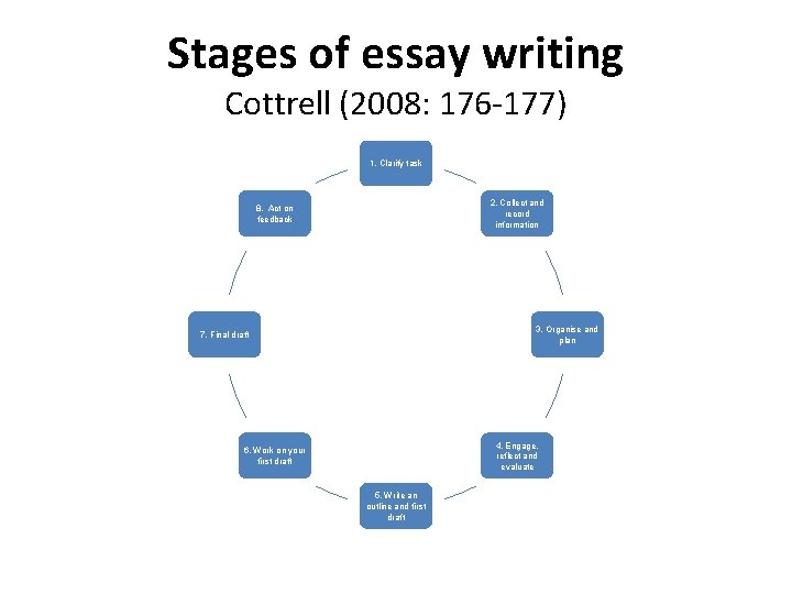 Stages of essay writing Cottrell (2008: 176 -177) 1. Clarify task 2. Collect and