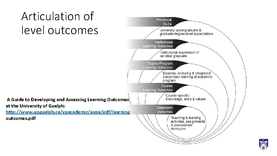 Articulation of level outcomes A Guide to Developing and Assessing Learning Outcomes at the