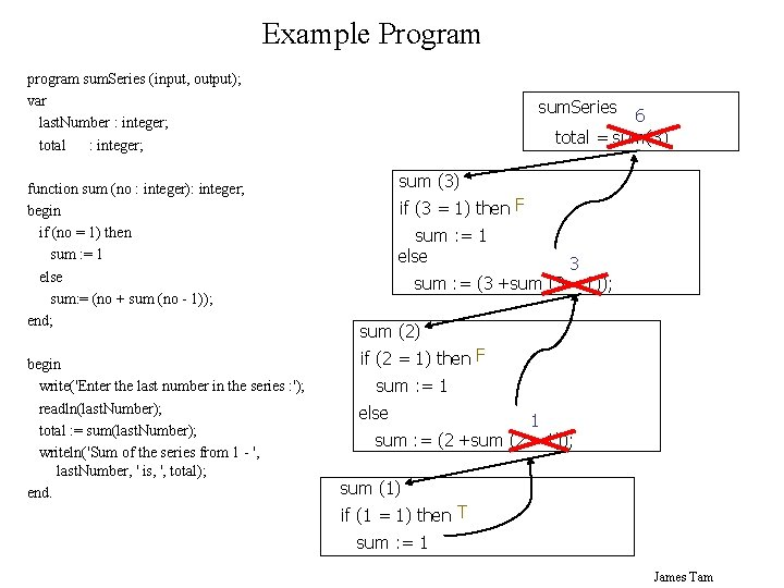 Example Program program sum. Series (input, output); var last. Number : integer; total :