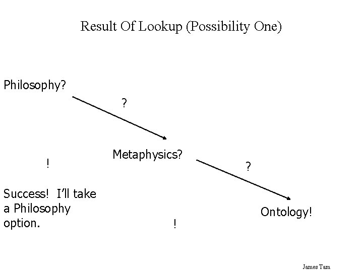 Result Of Lookup (Possibility One) Philosophy? ? ! Success! I'll take a Philosophy option.
