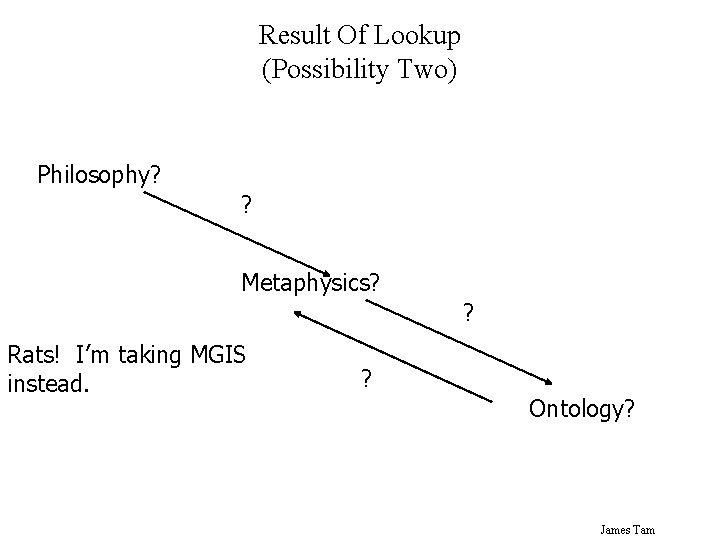 Result Of Lookup (Possibility Two) Philosophy? ? Metaphysics? ? Rats! I'm taking MGIS instead.